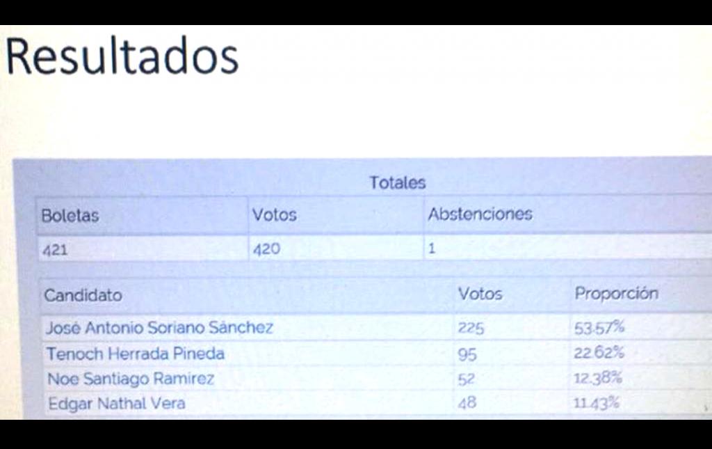 Boleta electrónica oficial con el triunfo del Dr José Antonio Soriano en el proceso de elección para la Presidencia de la Sociedad Mexicana de Cirugía Neurológica AC, 2017